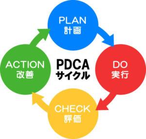 PDCAのサイクル